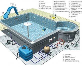 Agua para piscinas