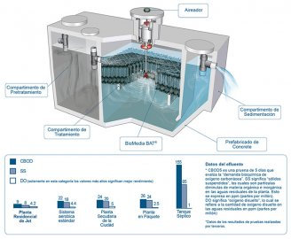 Tratamiento de agua residential
